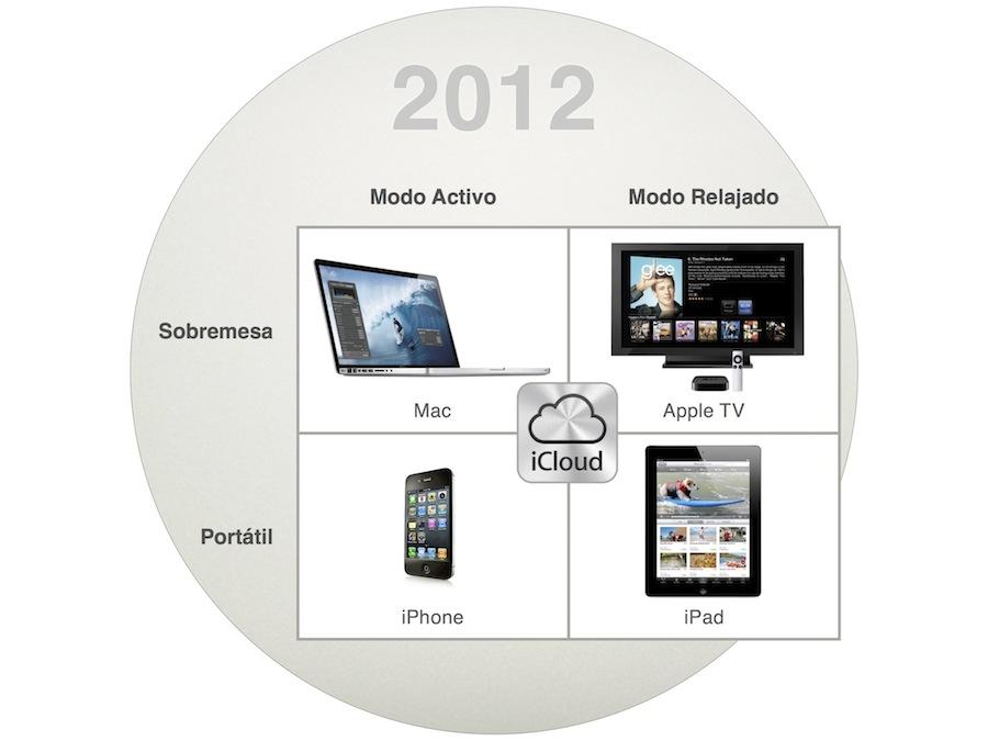 Estrategia_producto_apple_2012